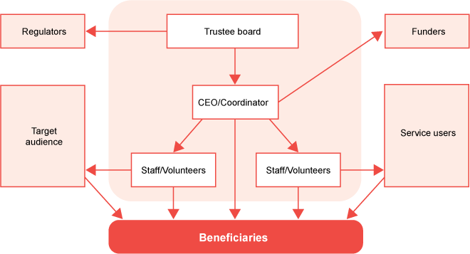 Structure of the voluntary organization