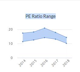 (Figure: PE ratio)