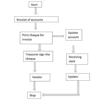 System flow chart of cash disbursement system