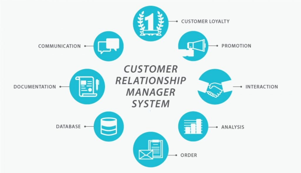 Impacts of implementing digital Customer relationships systems on the procurement strategies
