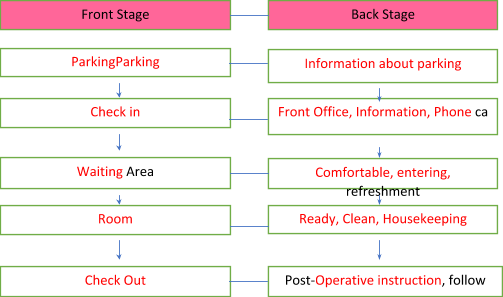 Schematic Flow Chart Diagram of Back Stage and Front Stage Services provided in Metro Hotel)