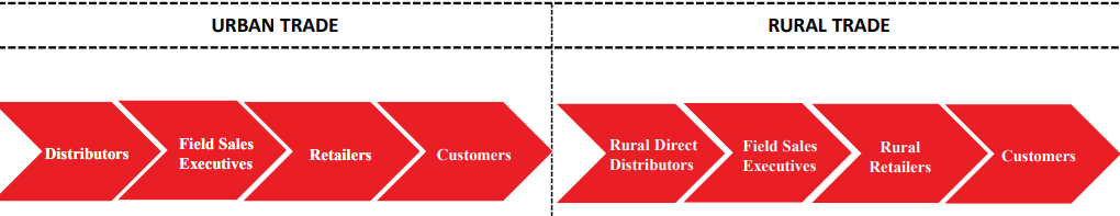 The distribution system of Telstra Corporation-