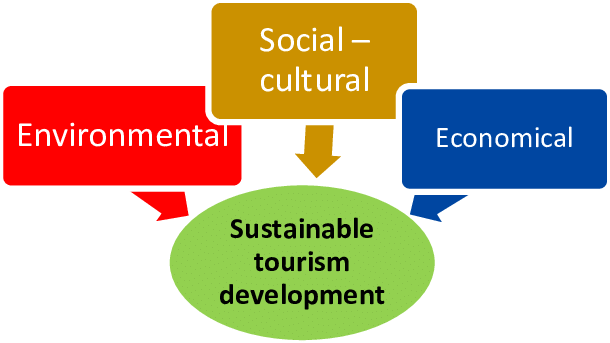 SUSTAINABLE TOURISM DEVELOPMENT ASSIGNMENT HELP