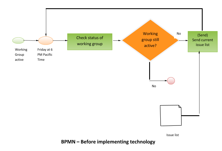 BPMB - Before implementing technology